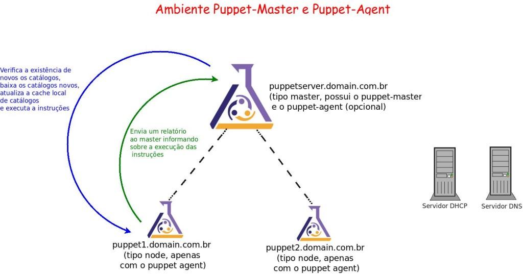 arquitetura_puppet