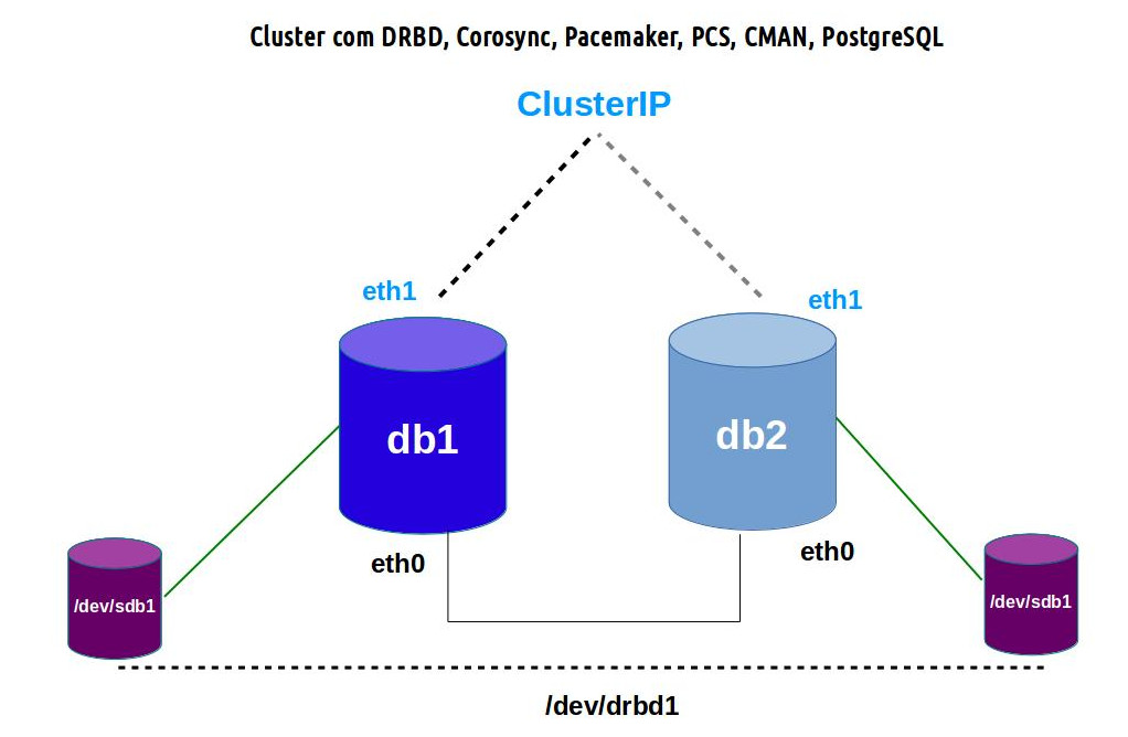 cluster_db2